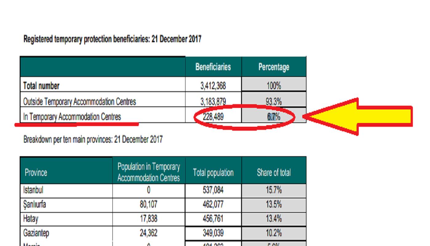 ΕΚΘΕΣΗ της AIDA αποκαλύπτει το #FAKEnews για το «15πλάσιο κόστος» των προσφύγων στην Ελλάδα από την Τουρκία-Δεν ξέρουν αριθμητική Στ'Δημοτικού ή απλά συκοφαντούν την Ελλάδα;