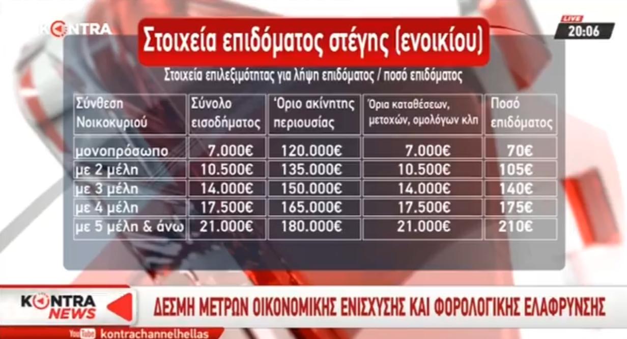 Από 840 – 2500 ευρώ επίδομα ενοικίου! Οι δικαιούχοι και τα περιουσιακά κριτήρια [ΒΙΝΤΕΟ]