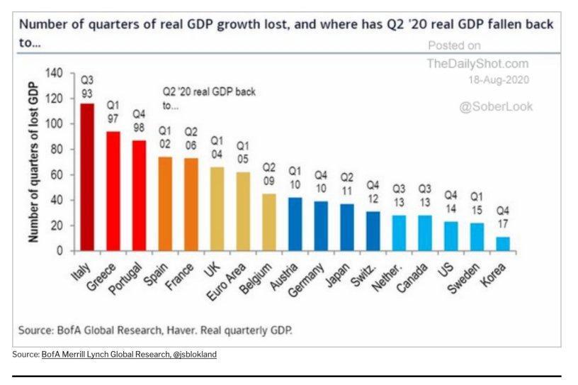 Δεύτερη στον κόσμο σε οικονομική κατάρρευση η Ελλάδα